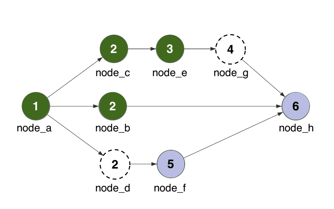 Sequential processing allows node_e and node_g to process while node_d is still in progress.