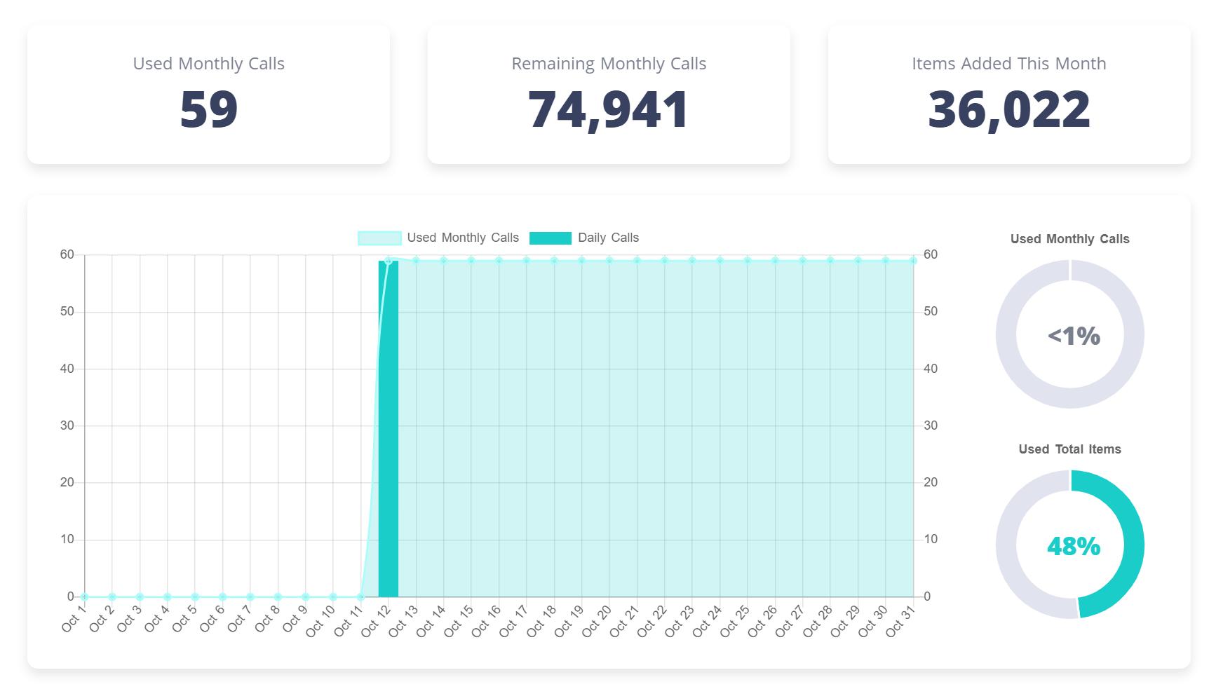 Dashboard usage tracking