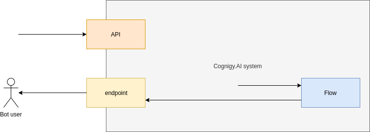 Figure 1: Schema which shows the data-flow during a inject call.