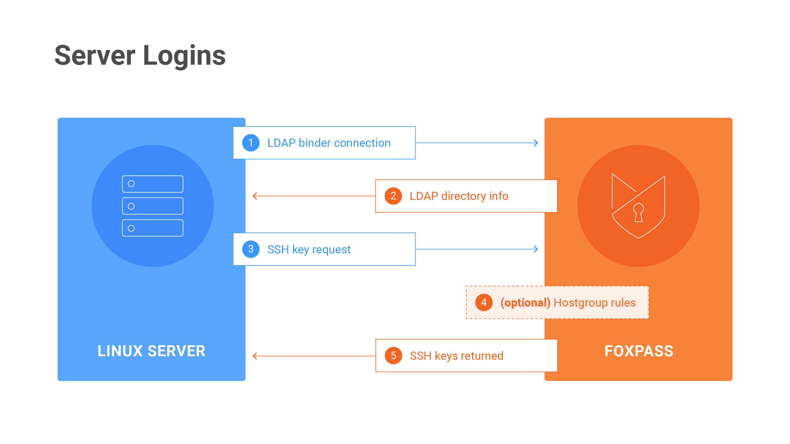 Server Login Diagram