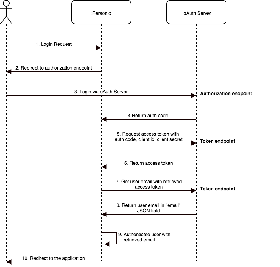 Single sign on with a custom oauth provider authentication process follows a standard oauth2 flow described in the following diagram pooptronica