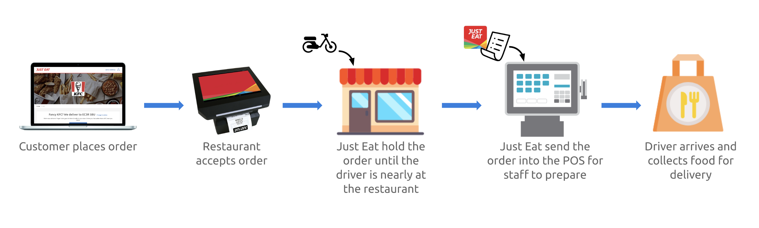 How Pos Integration Works