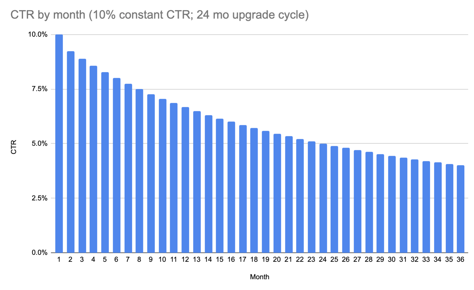 """This model assumes users upgrade their phones every 24 months and a 10% """"true"""" CTR (CTR only of ACTIVE devices). You can see that on the 24th month, the click through rate was half of the initial percentage since there are twice as many subscribed devices."""