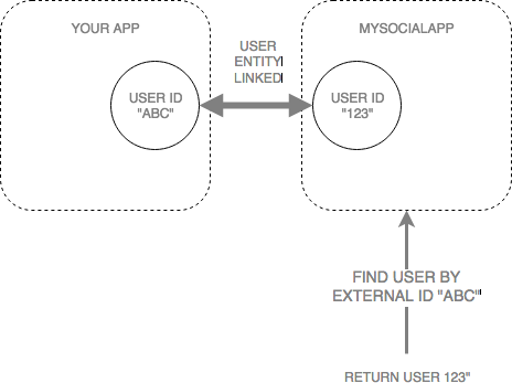 Find user by External ID and return the MySocialApp User Entity