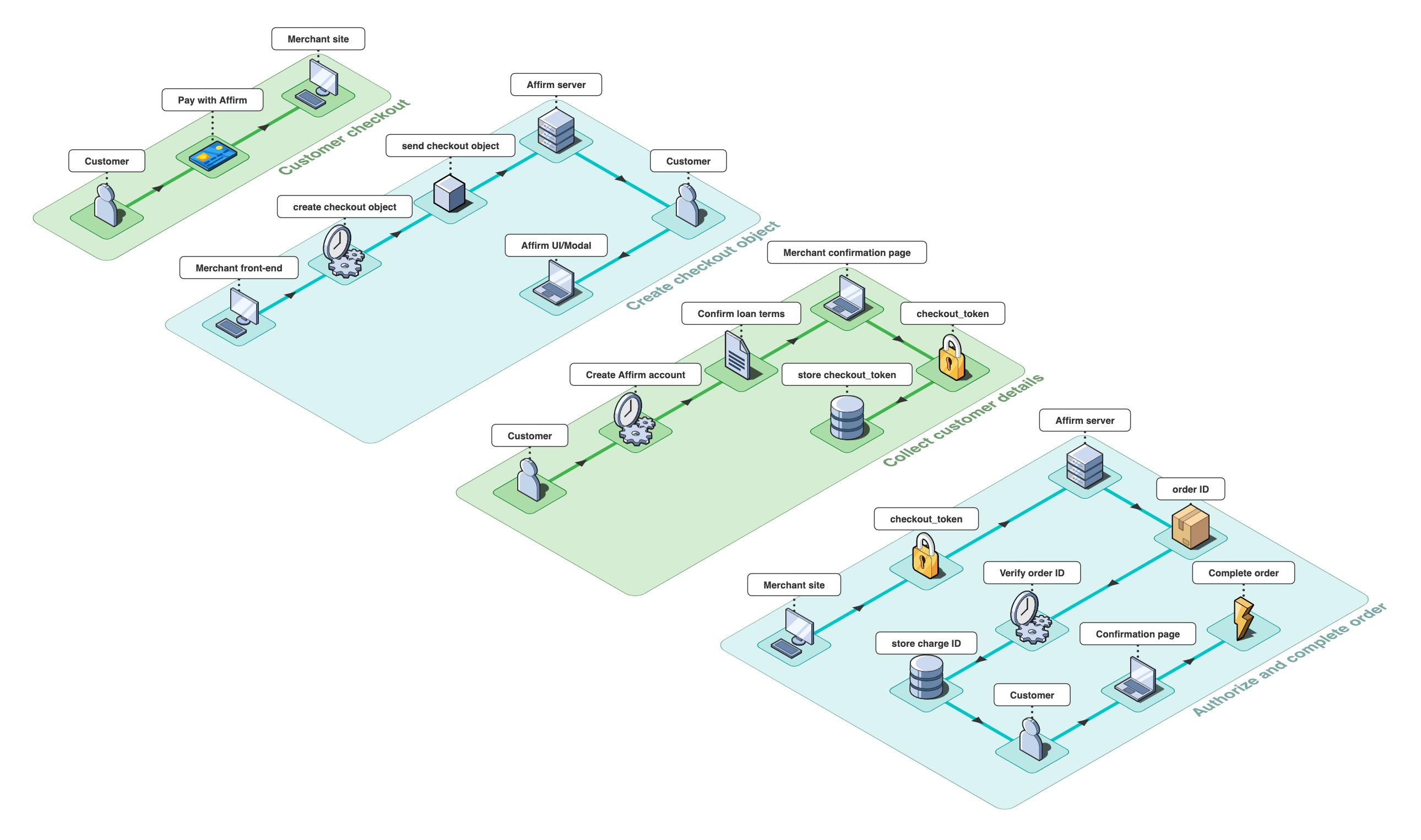 Complete Affirm transaction flow