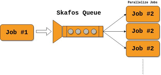 Skafos Queue Example #1.