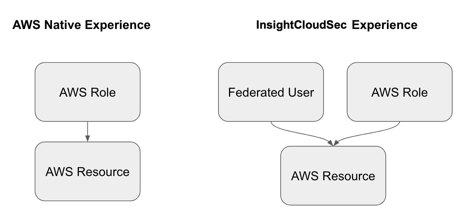 AWS vs. InsightCloudSec IAM Comparison