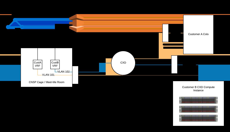 Multi-Tenant Implementation – Example 2