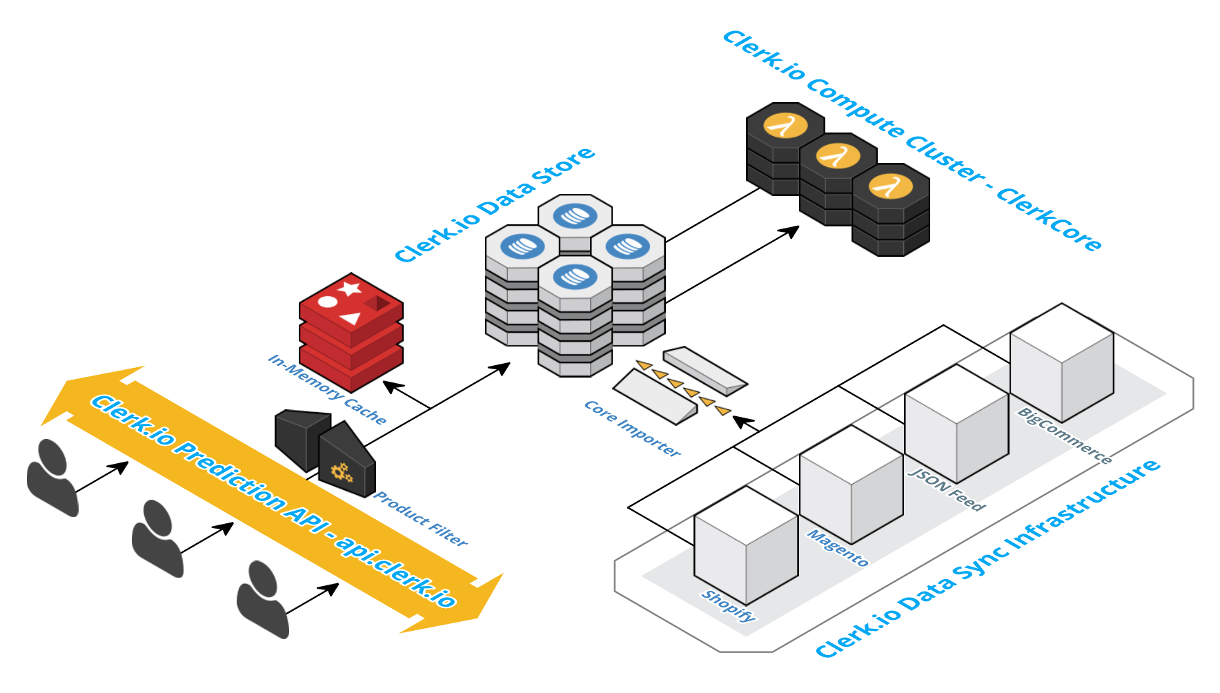 A simple diagram overview of the Clerk.io platform and the 3 sub-systems.
