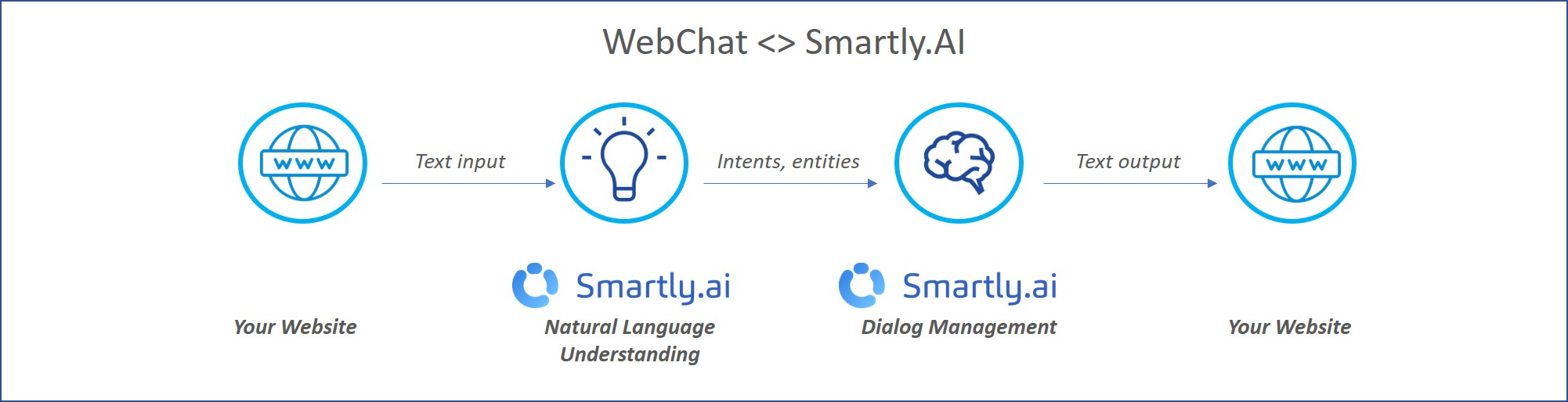 The Webchat integration
