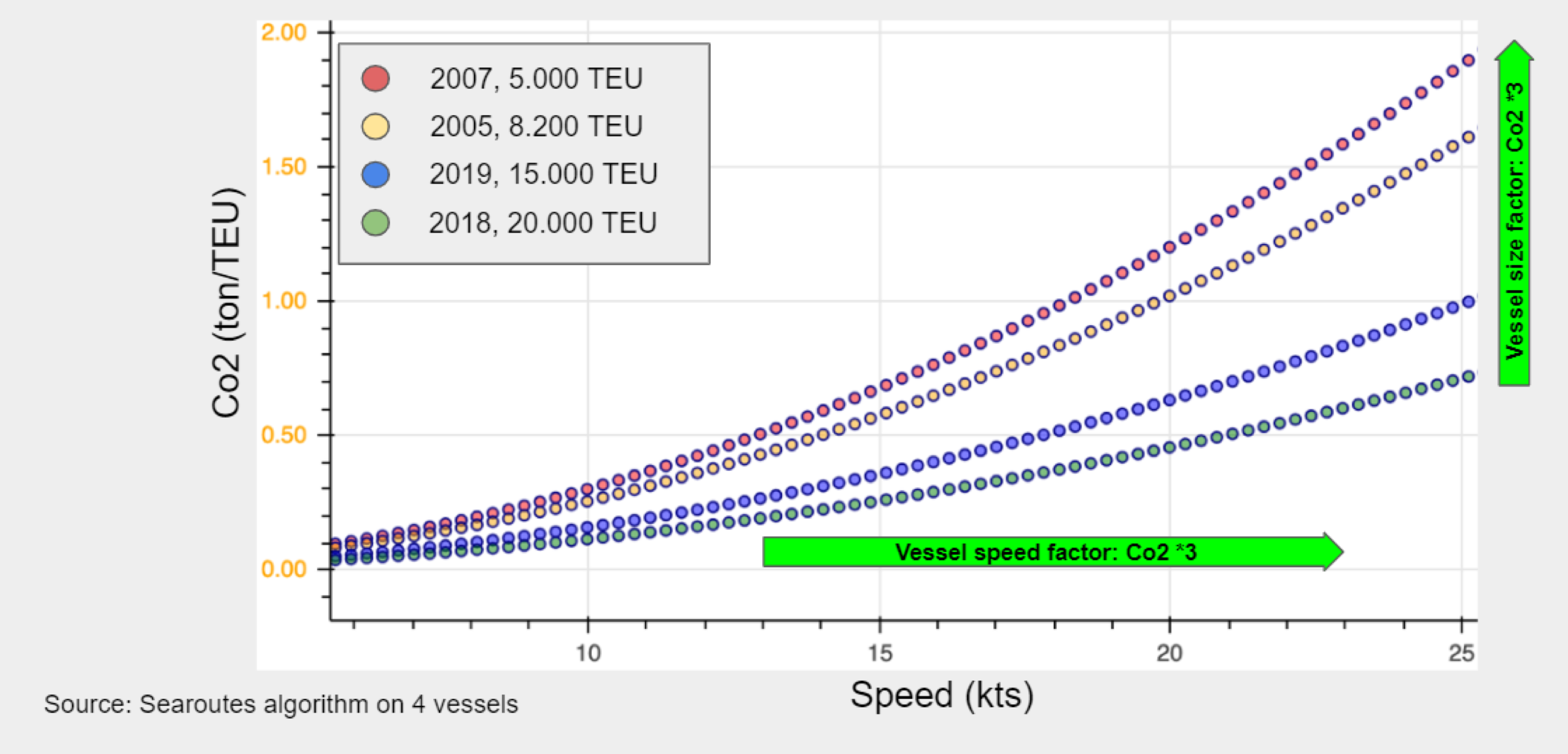 Global sea freight represents 2% of CO2 emissions, but CO2 performance can vary by x5 depending on vessel and carrier speed policies.