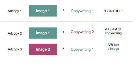 Exemple d'un A/B test standard : 2 images et 2 copywritings