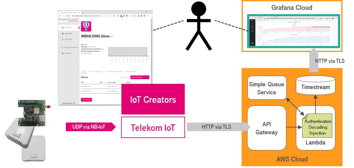 IoT Creators / AWS / Grafana Cloud integration architecture