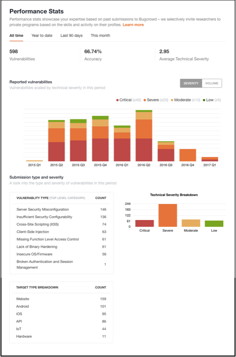 Researcher Dashboard > Performance Stats