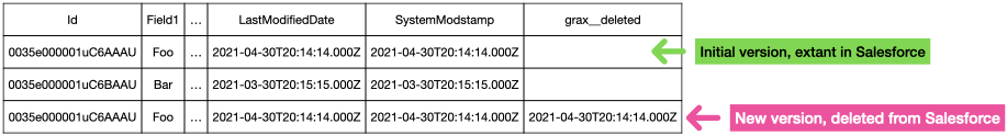 Managing duplicate record data: delete tracking.