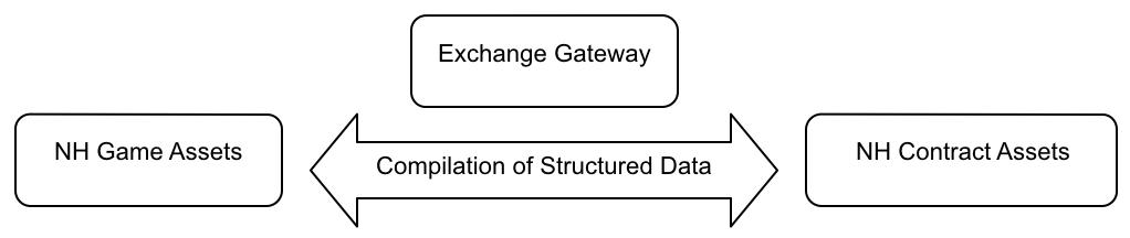 Exchange relationship between Cocos-BCX and ERC721 digital assets