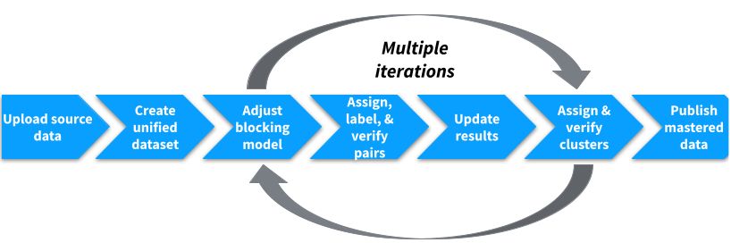 The iterative workflow of mastering projects.