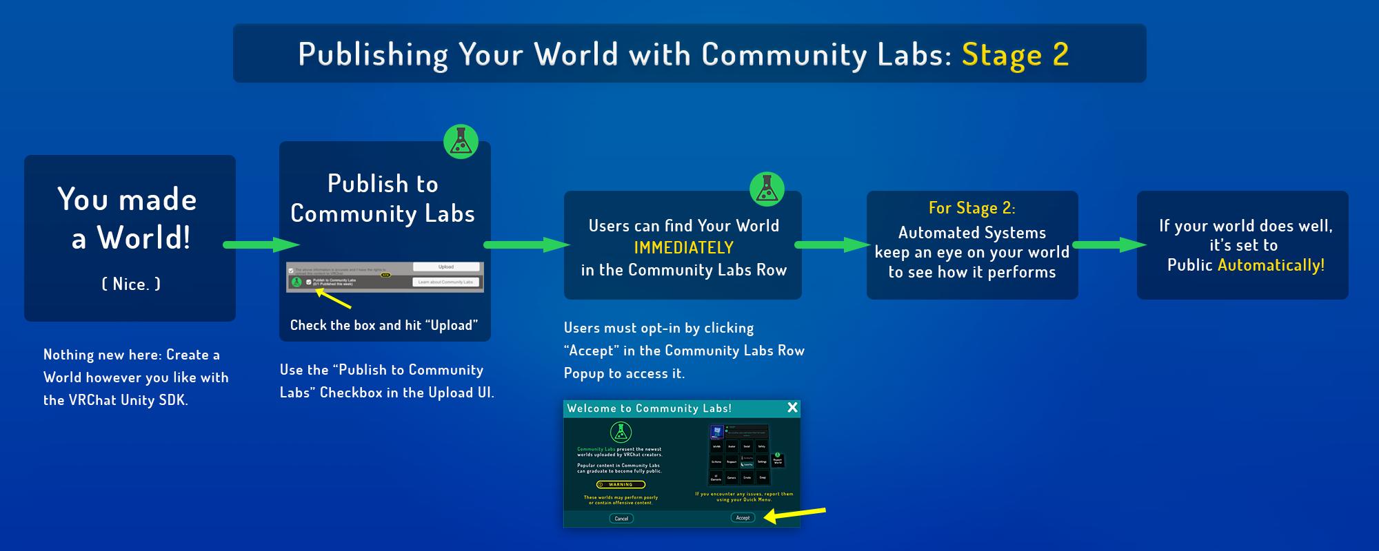 VRChat Community Labs