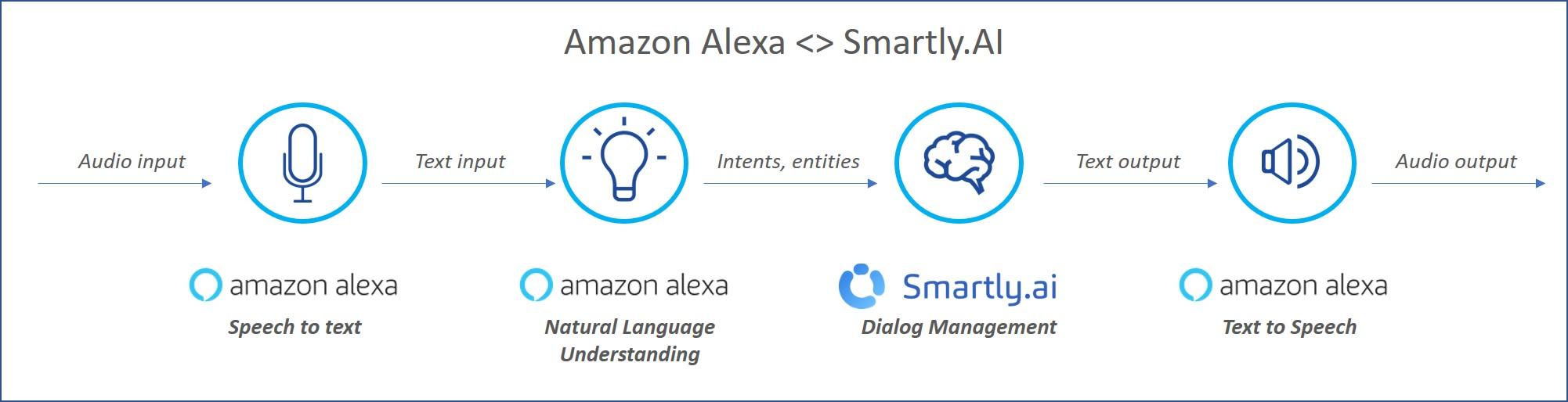 The Alexa integration