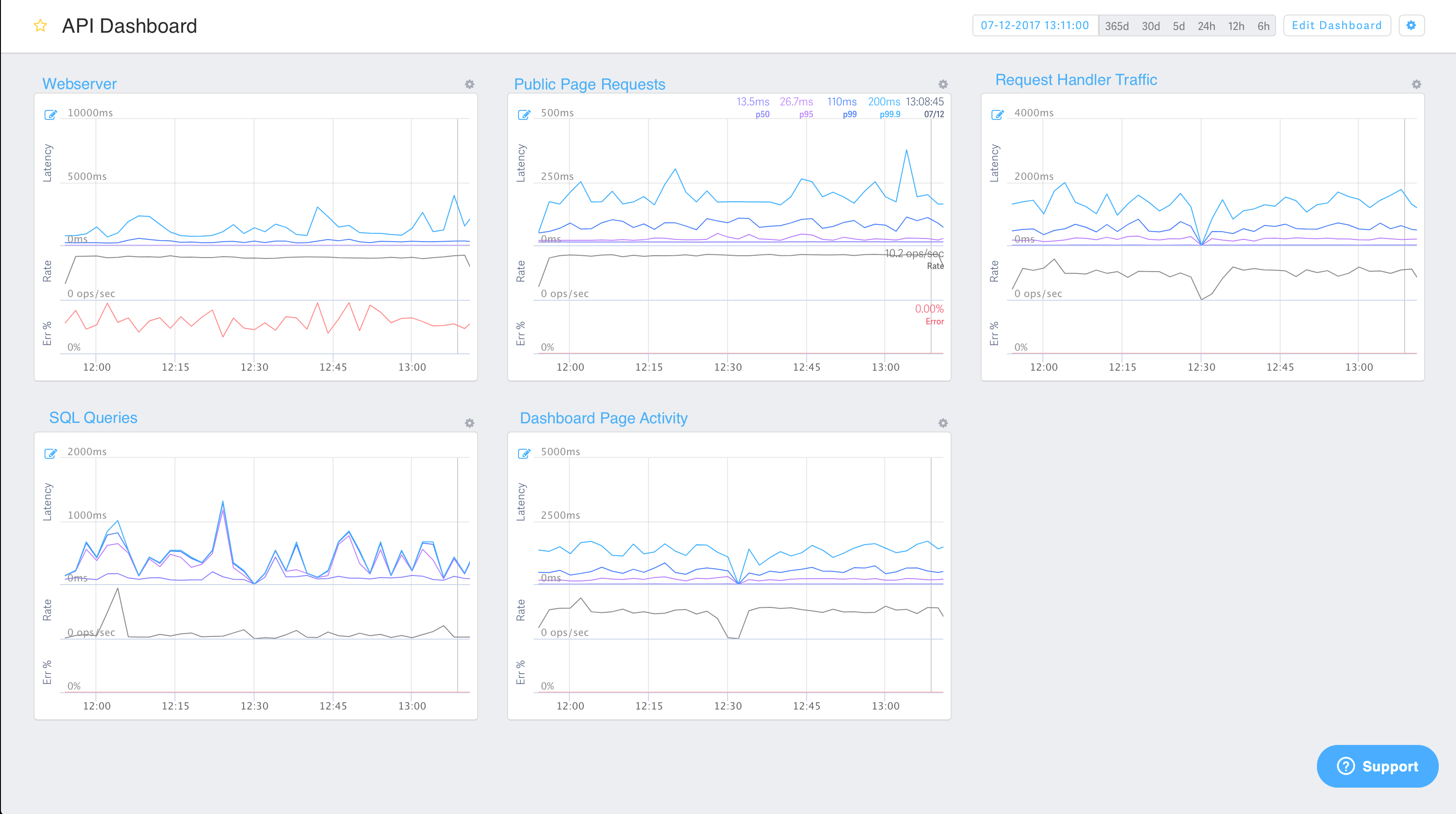 Create Dashboards from Streams