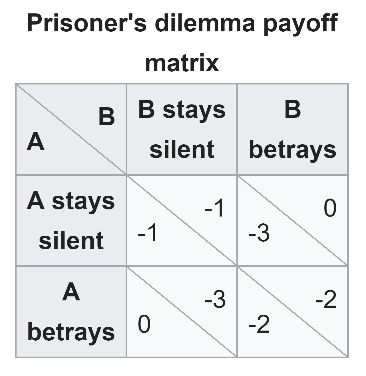 [The prisoner's payoff matrix](https://en.wikipedia.org/wiki/Prisoner%27s_dilemma)
