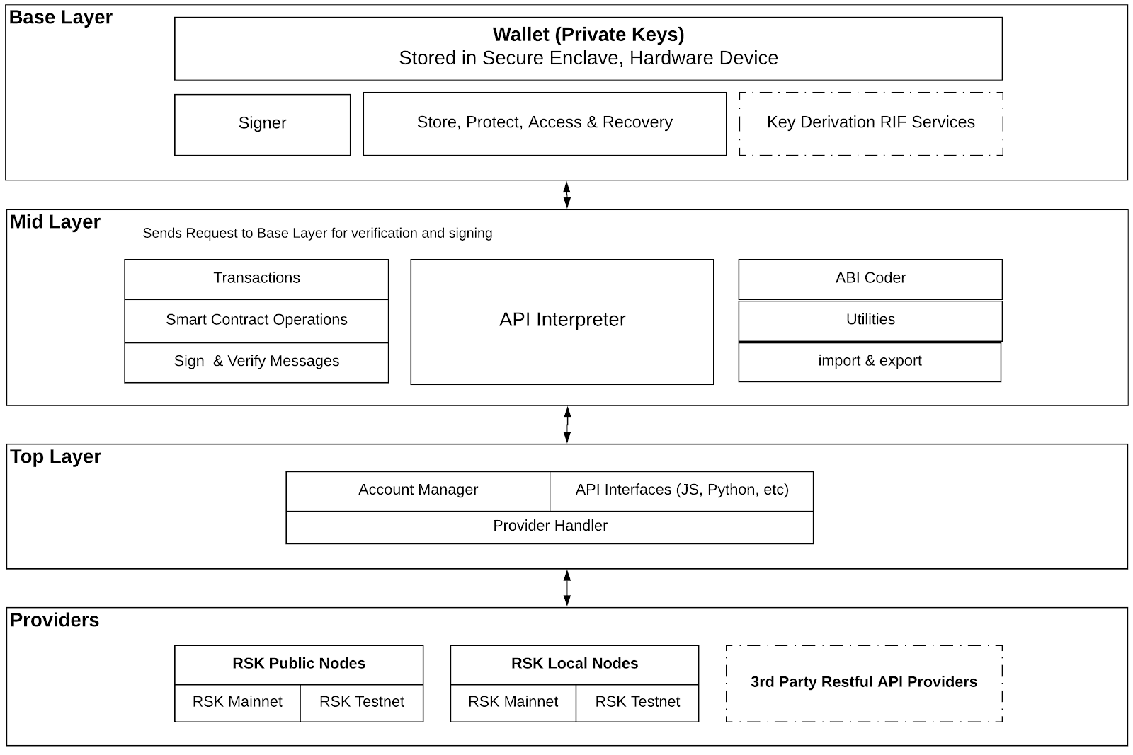 Wallet API