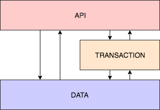 Three main packages: API, data and transaction