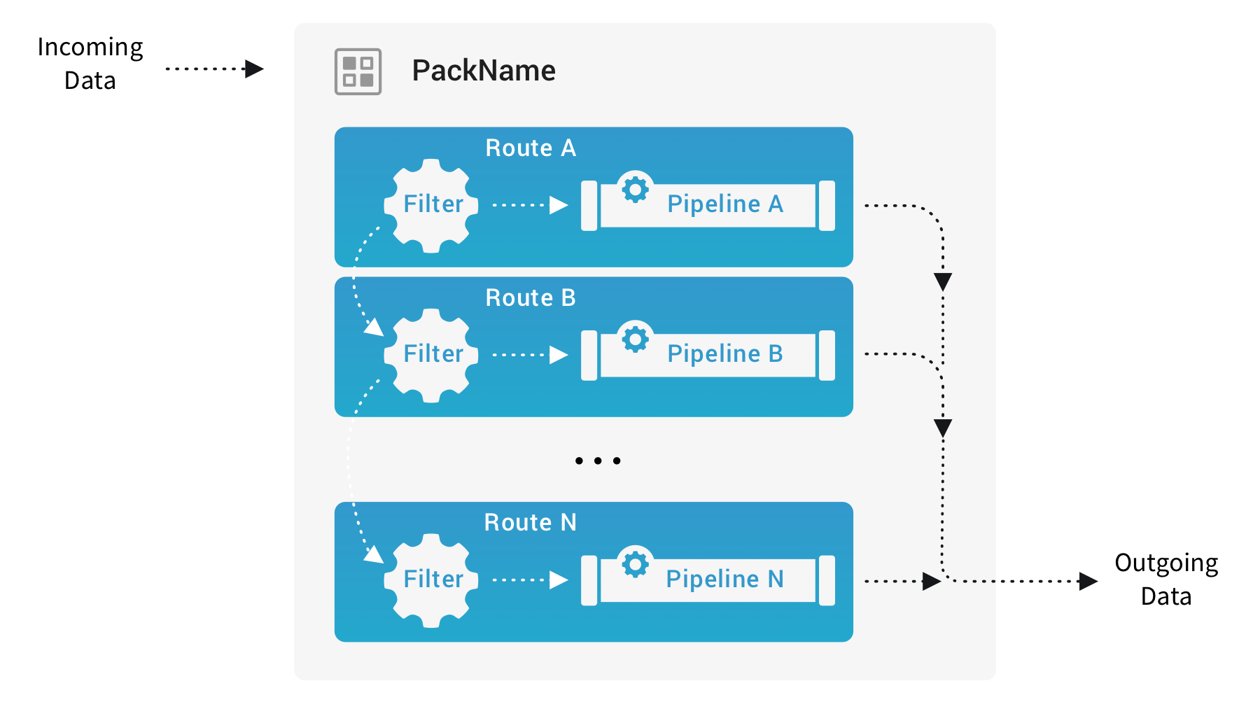 A Pack with internal Routes & Pipelines; no Knowledge or samples