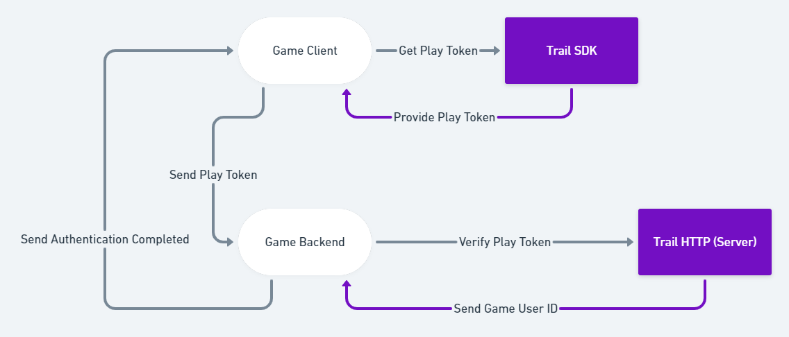 User's ID journey.