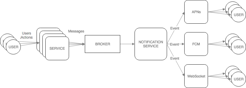 API / SDK Introduction