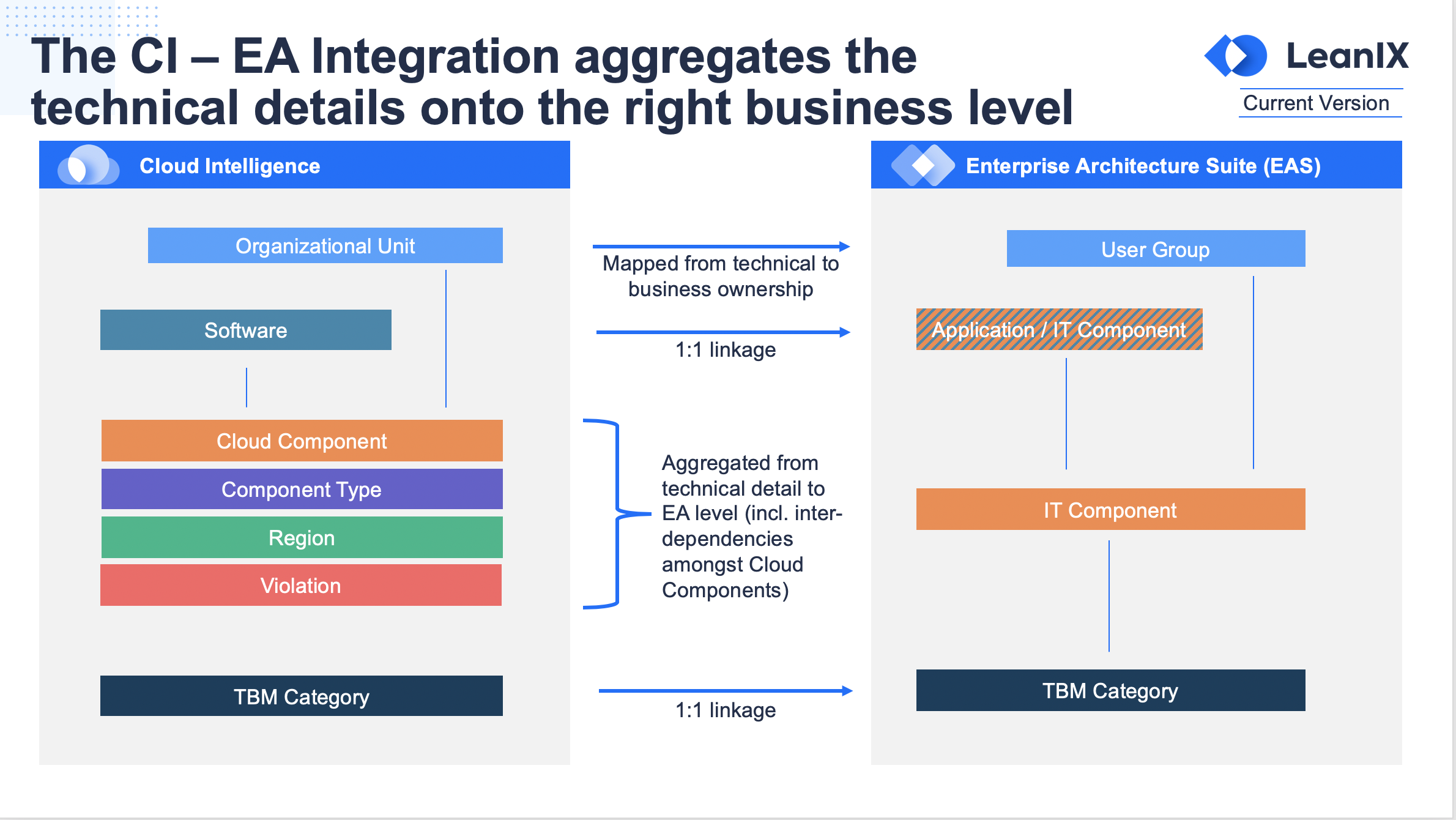 Integration between your Cloud Intelligence workspace and the EA Suite