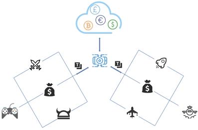Exchange Gateway
