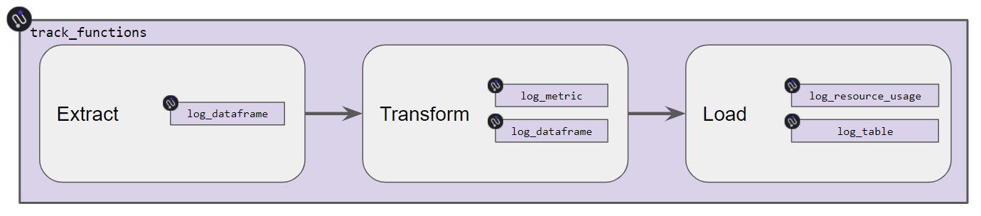 `track_functions` in an ETL Pipeline