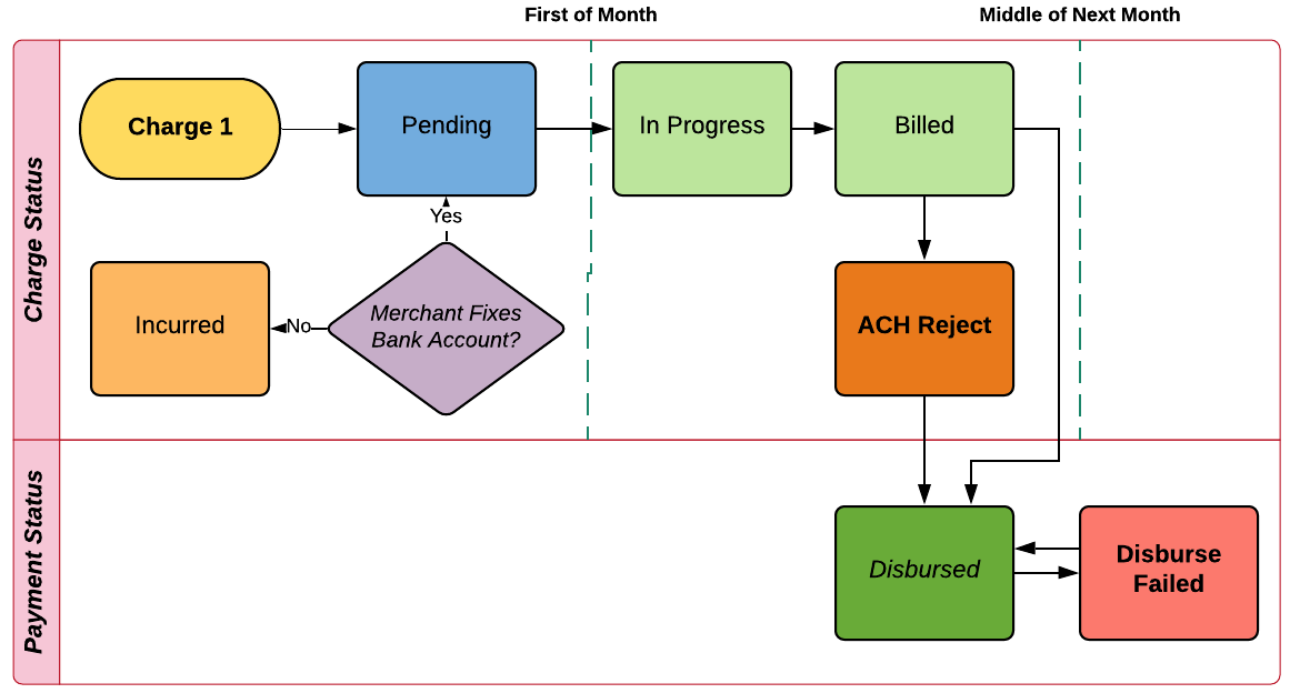 The billing lifecycle showing the happy path and the developer payment status.