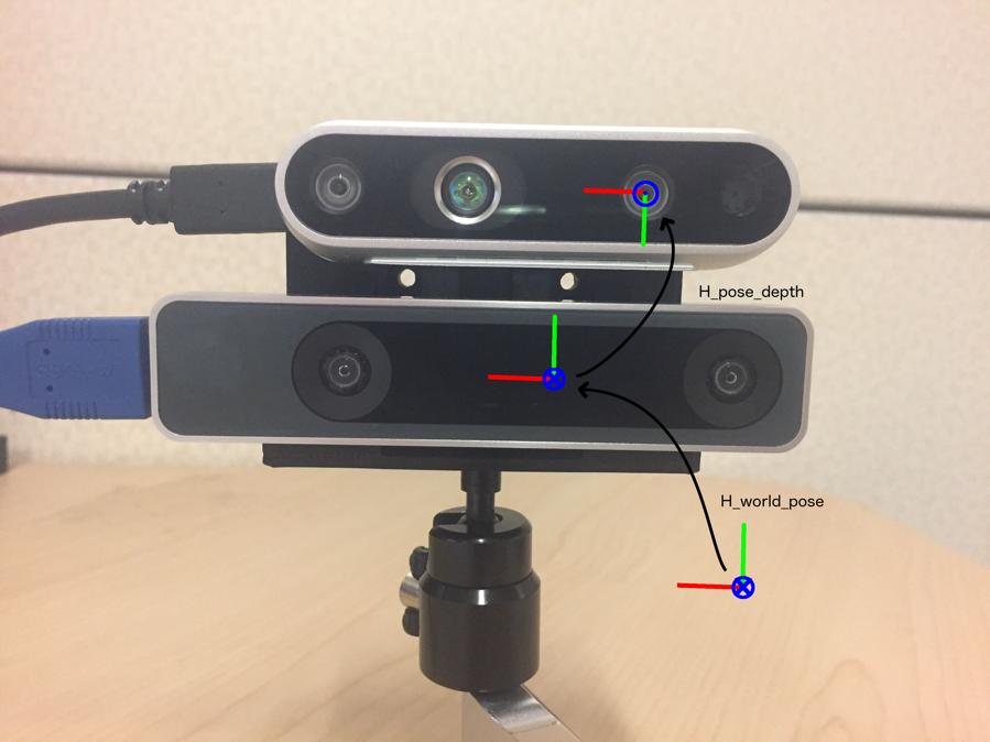 Figure 1. Hardware Setup and Coordinate Frames