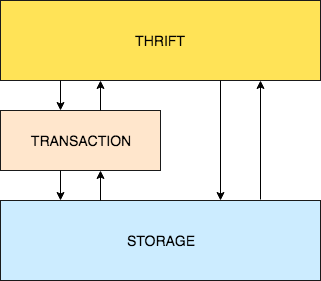 Thrift, Transaction and Storage