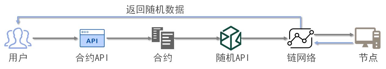 3-2-15 链内可信随机过程