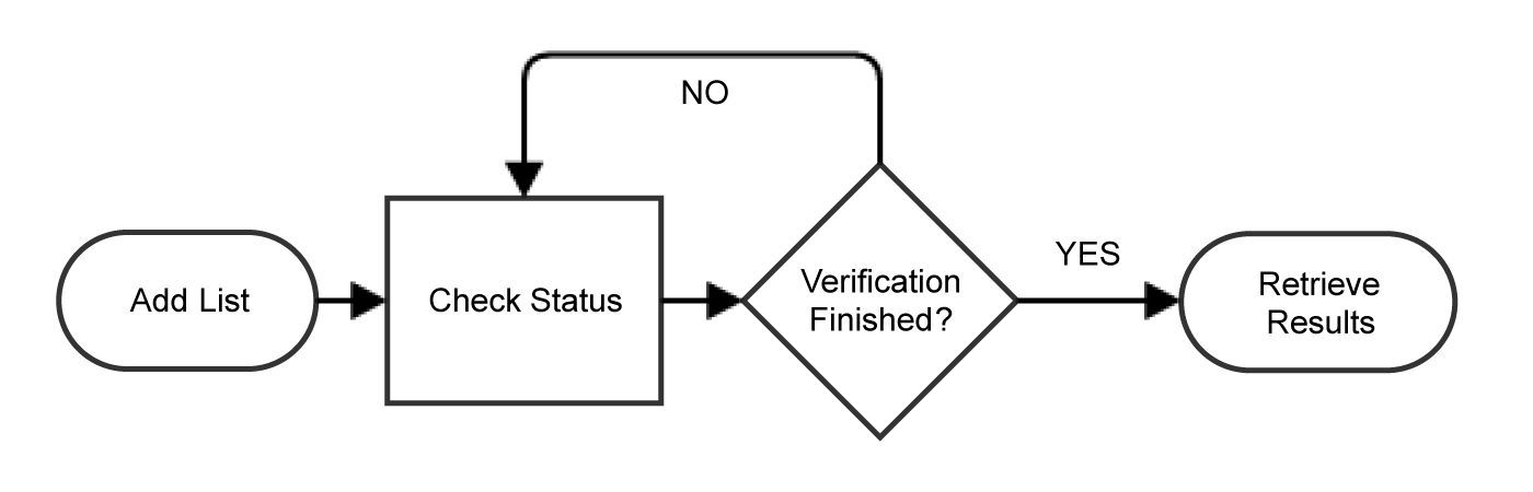 Flowchart showing process of verifying a list of emails