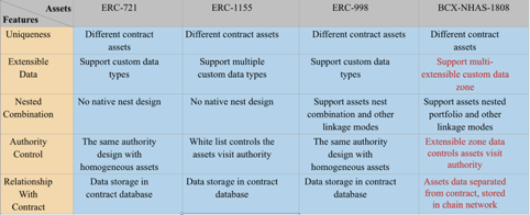 Comparison of non-homogeneous assets