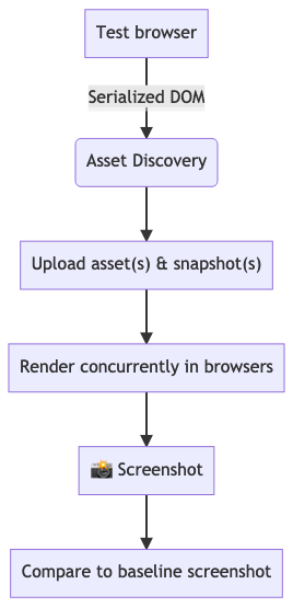 Summarized flow chart of how Percy works from snapshot to compare
