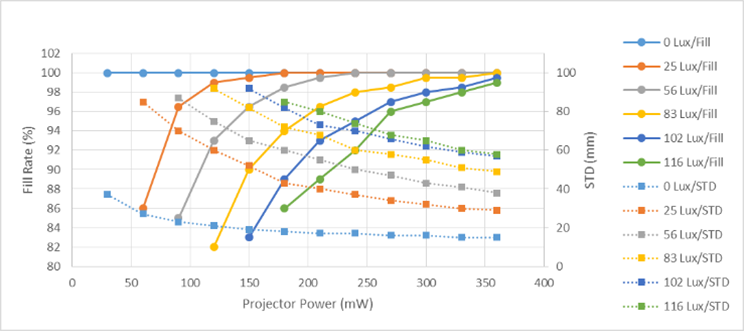 Figure 4. The fill ratio and STD on a white wall at 5m vs projector power. This is an example using a long baseline (130mm), 63 deg HFOV camera with global shutter sensors and a D415 projector, for various ambient lighting conditions.
