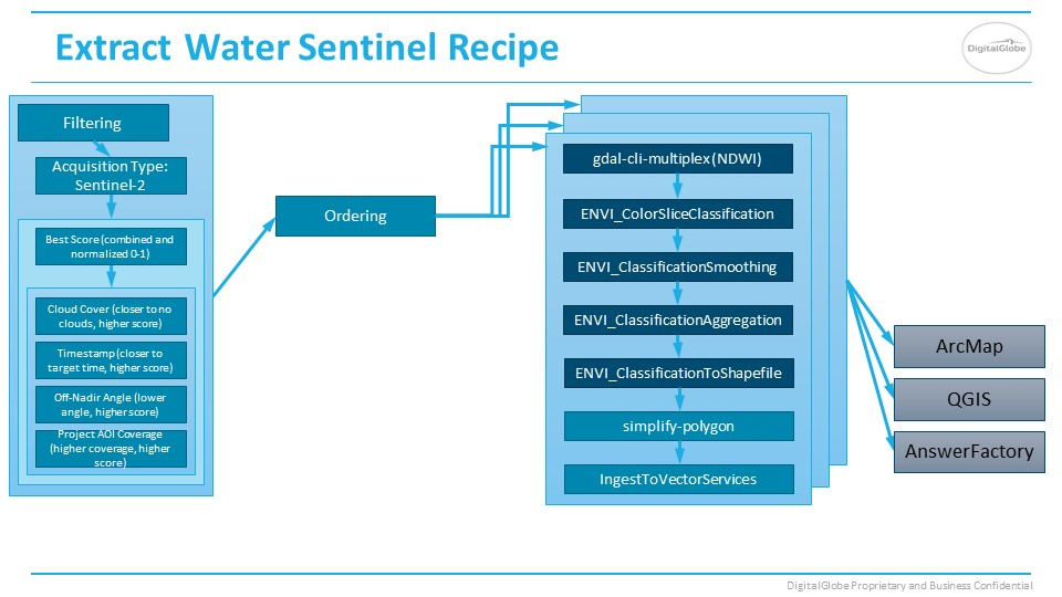 Water Sentinel2 Answer recipe slide