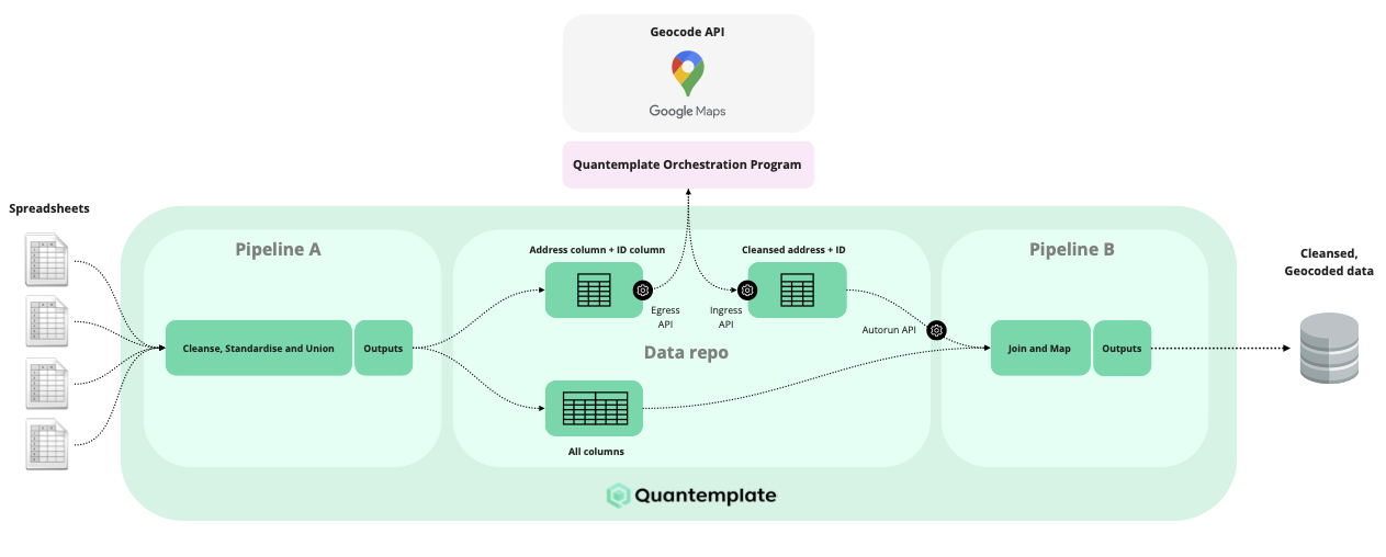 Quantemplate pipelines and orchestration program interfacing with Google Geocoder