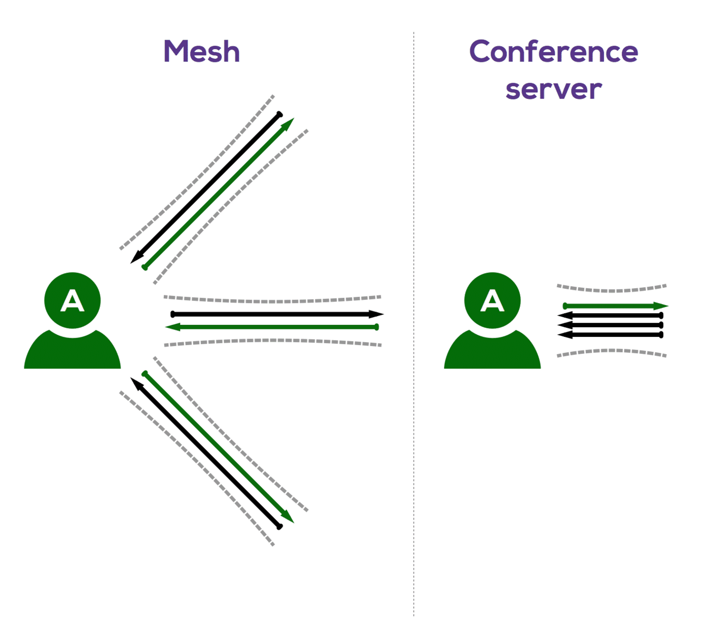 Connections viewed by a single participant.