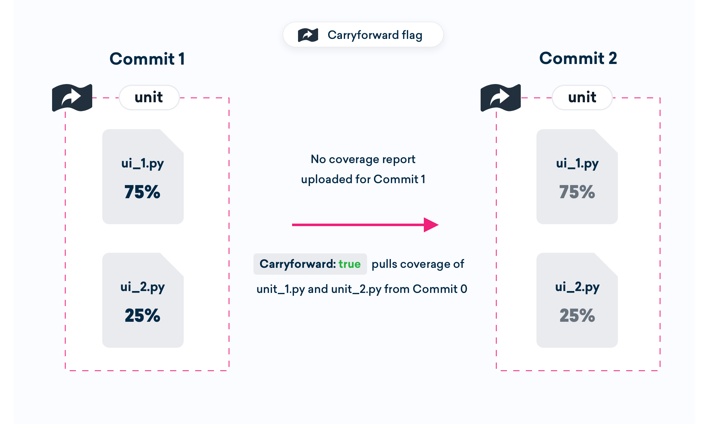 An example of 2 commits using Caryforward flags