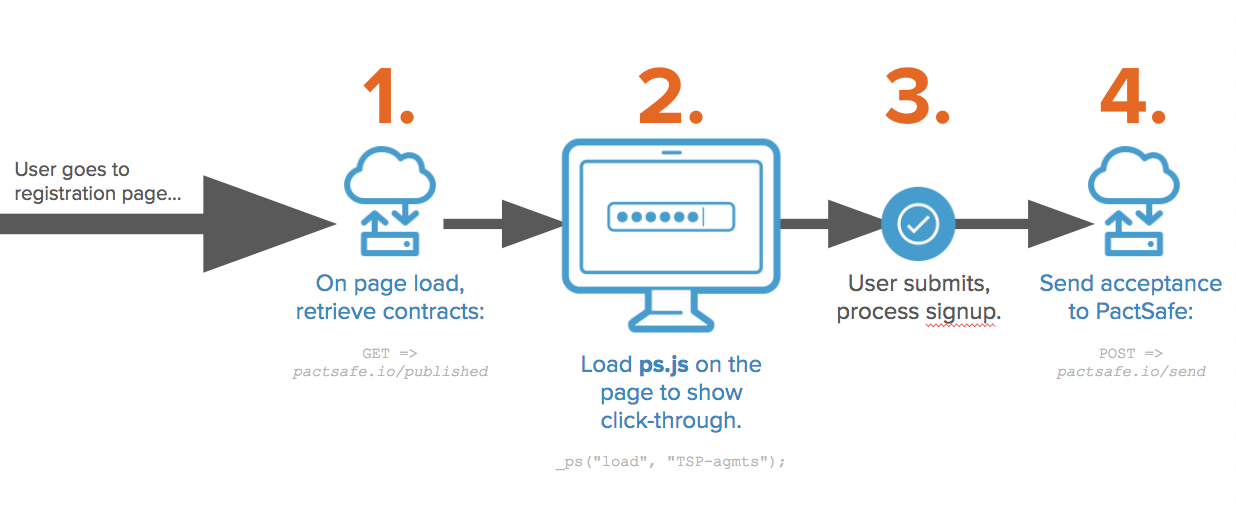 Here's an example flow for how you'll interact with the PactSafe API to process acceptance. This flow includes use of PS.js to actually load the checkbox and links to the agreements being accepted via click-through.