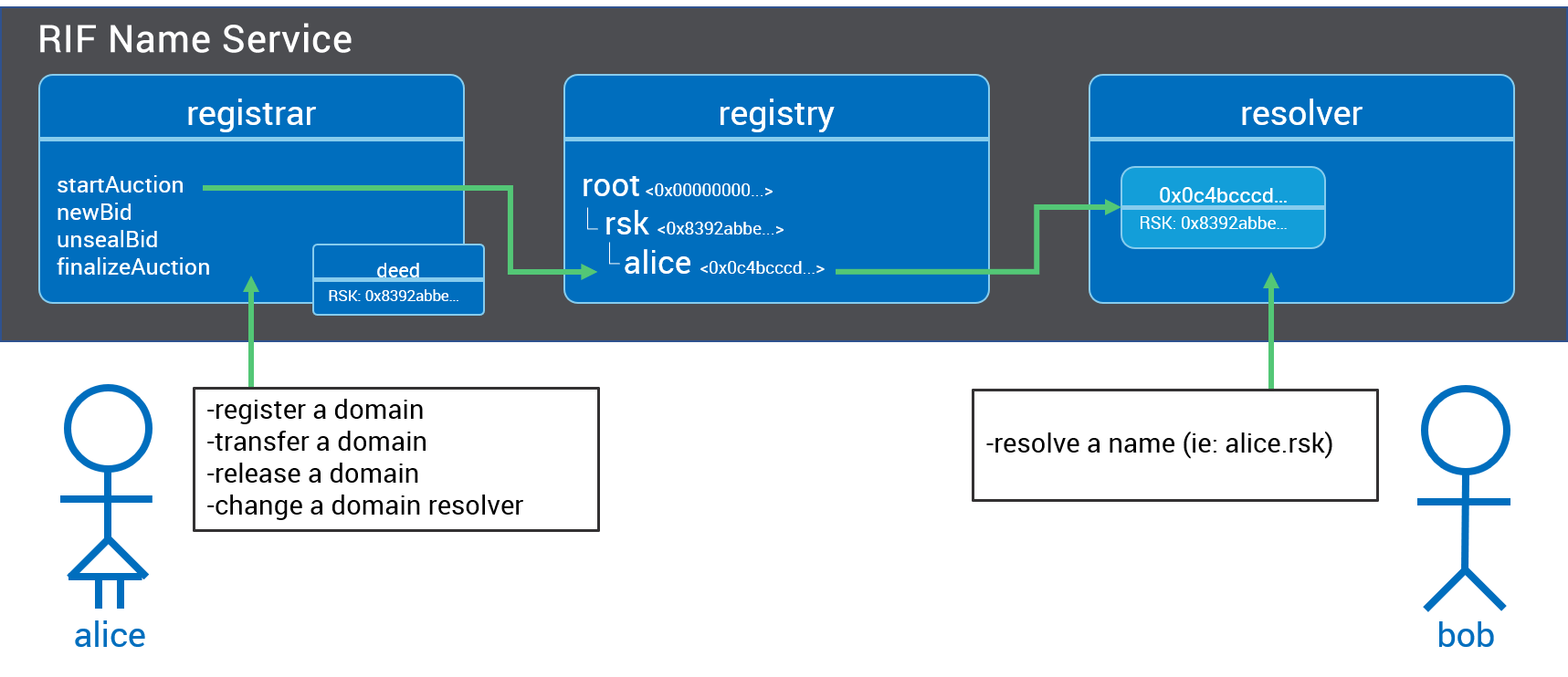 overview of 4 components