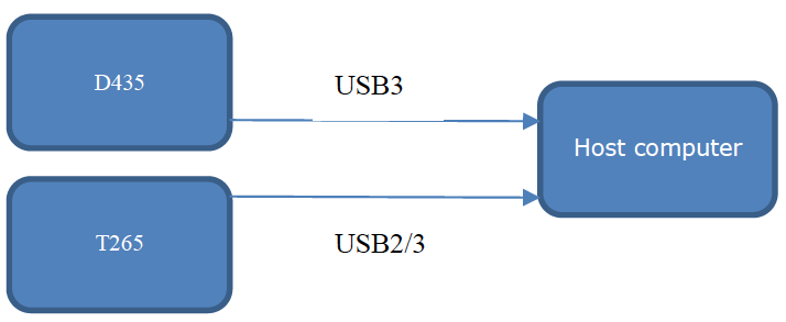 Figure 3-2. System Diagram