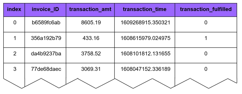 PostgreSQL Data
