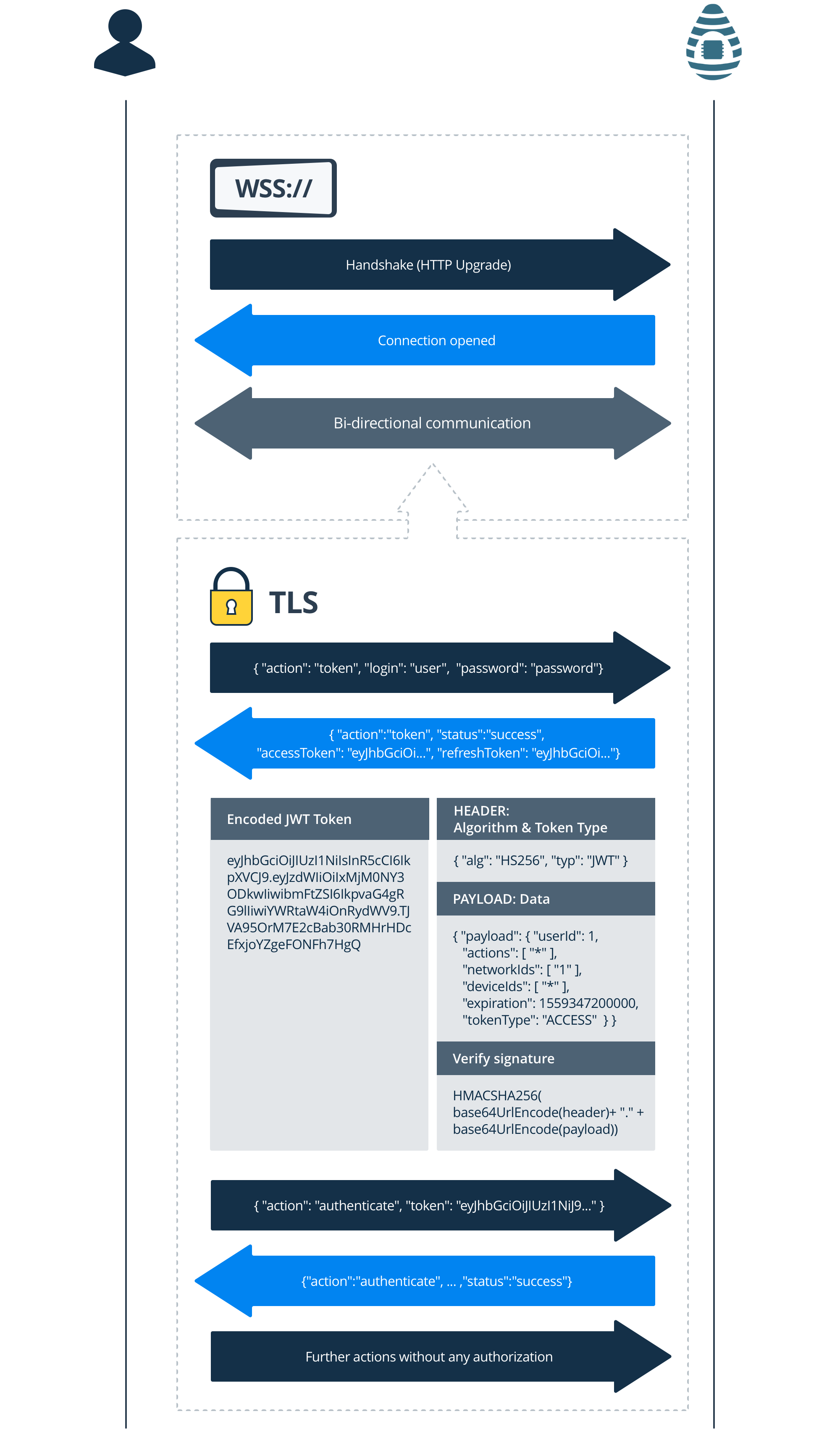 WebSocket Chart